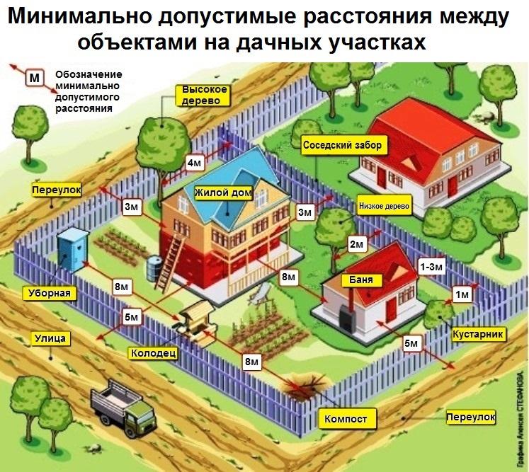 Правила строительства на дачном участке